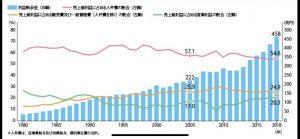 ピンクの線が労働者の給料  青のグラフが企業の内部留保